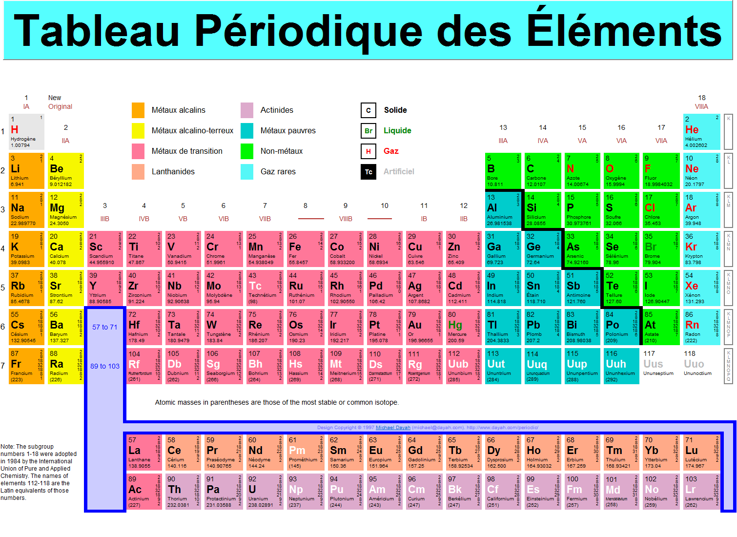 Study chemistry in french jong revised for Tableau periodique